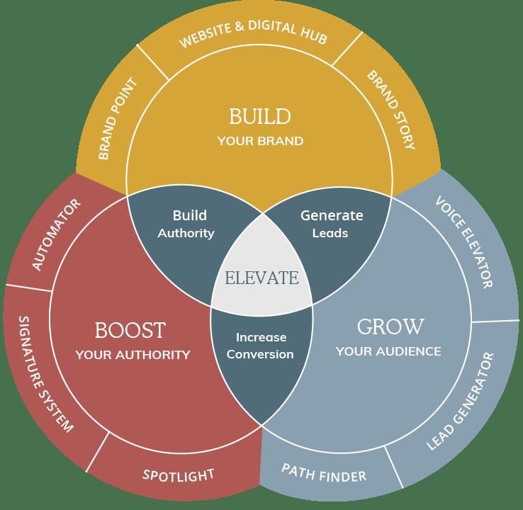 Somer Design Brand Elevation Model